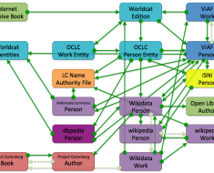 A look at the world of books through linked data