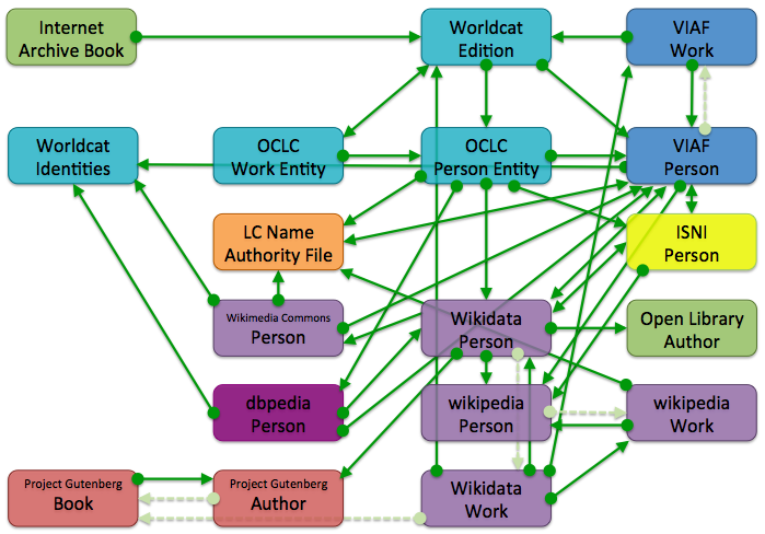 flow of books linked data from an Internet Archive book